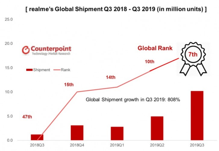 CR: Realme is the fastest-growing smartphone brand, ranks 7 in global shipments