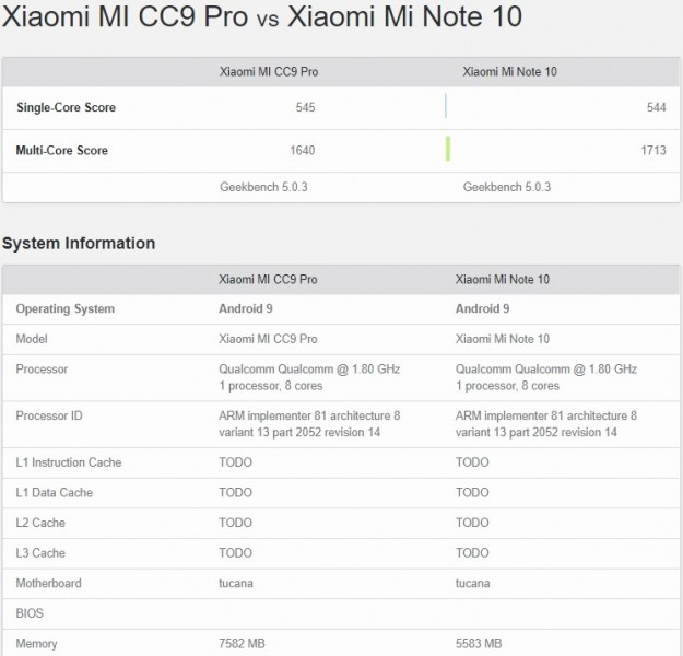 Xiaomi Mi Note 10 Geekbench listing confirms it's a rebadged Mi CC9 Pro