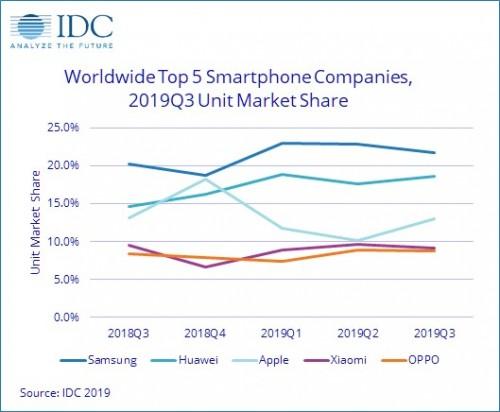 Samsung Masih Penguasa Pasar Ponsel Dunia