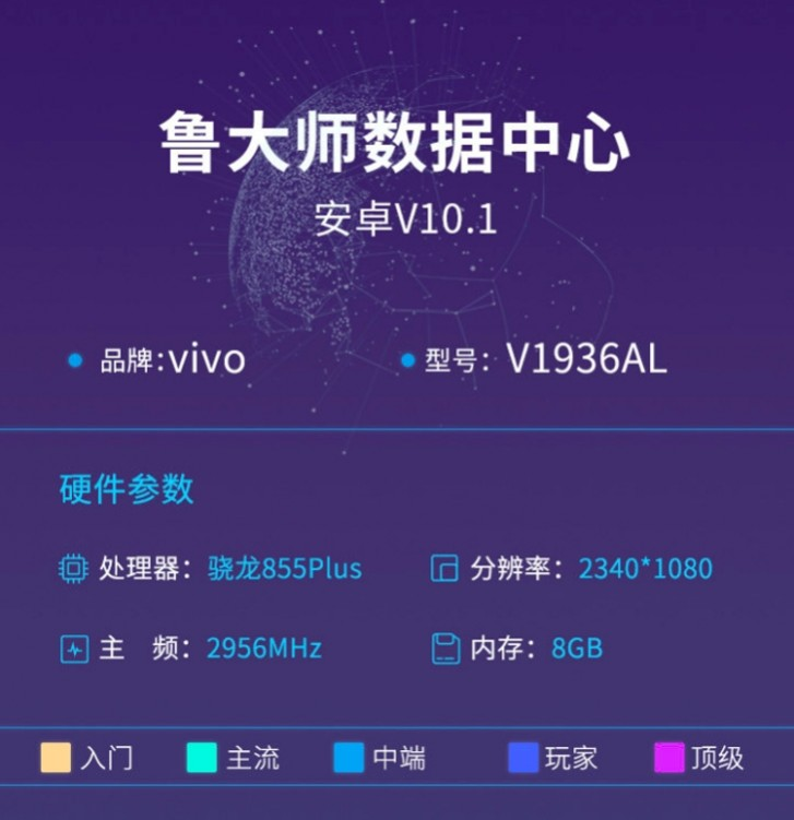 vivo iQOO Neo with SD855+ gets benchmarked