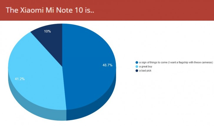 Weekly poll results: Xiaomi Mi Note 10 excites, but chipset lets it down