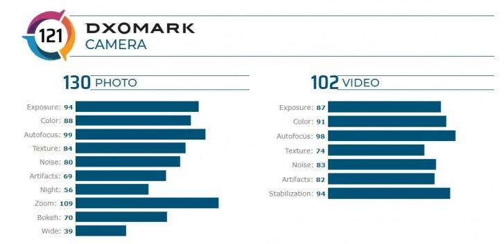 DxOMark: Xiaomi Mi CC9 Pro tops camera chart