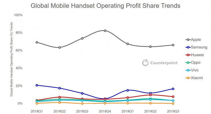 Apple Grabs 66 Percent of Global Handset Industry Profits: Counterpoint Research