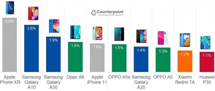 Counterpoint: iPhone XR was the best selling smartphone globally through Q3 2019