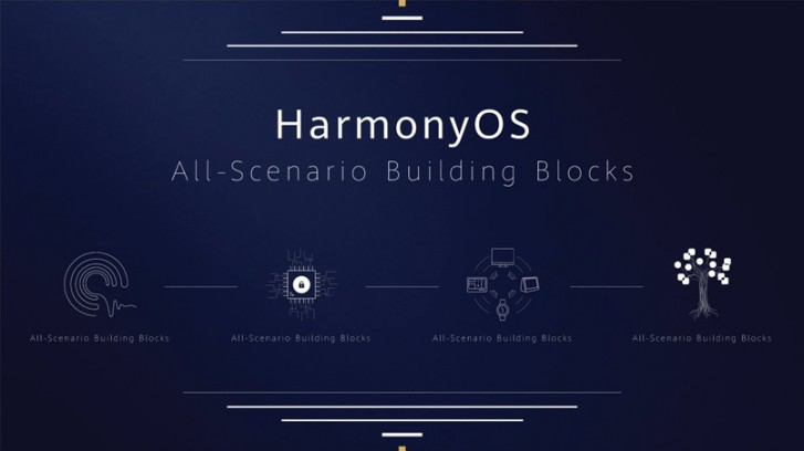 Huawei will build more HarmonyOS devices next year and sell them globally