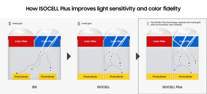 Samsung details the features of its 108MP ISOCELL Bright HMX sensor