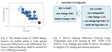 Samsung details plans for image sensors built on a 14nm FinFET process