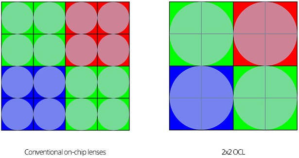 Sony unveils 2x2 on-chip lens tech for Quad Bayer sensors, which promises better AF performance