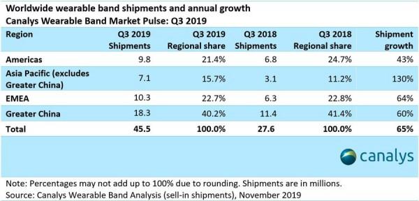 Global wearable band market grew 65% in Q3, Xiaomi dominates worldwide