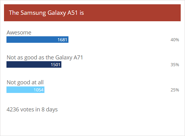Weekly poll results: Samsung Galaxy A71 outshines its sibling, the A51