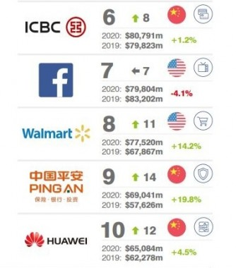 Top 10 Most Valuable Brands (Brand Finance)