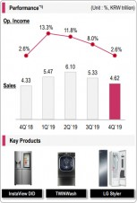 Q4 financials and key products: Home Appliance