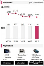 Q4 financials and key products: Vehicle Components