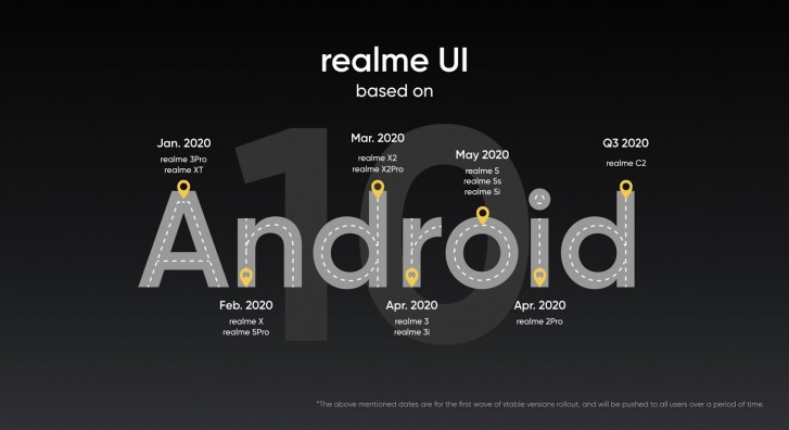 Realme UI update roadmap