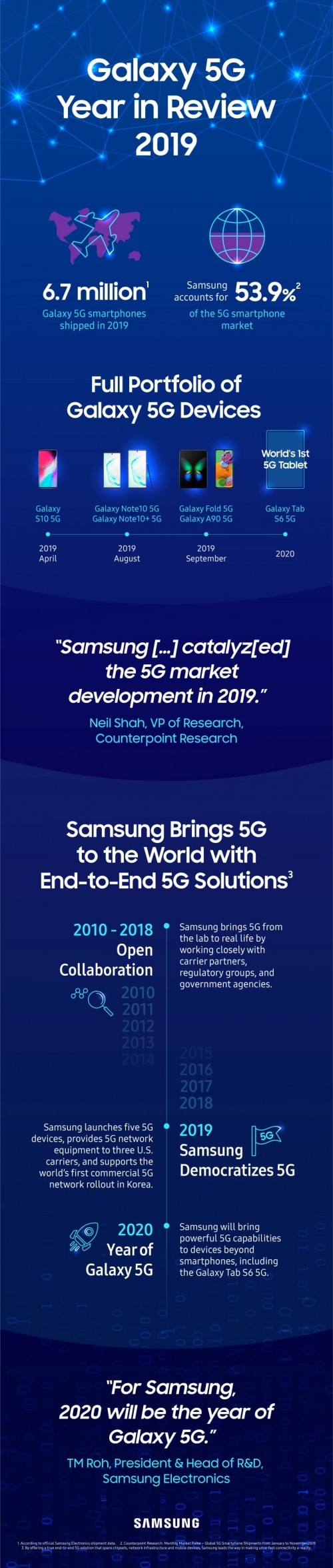 Samsung shipped over 6.7M 5G phones in 2019, Galaxy Tab S6 5G coming in Q1