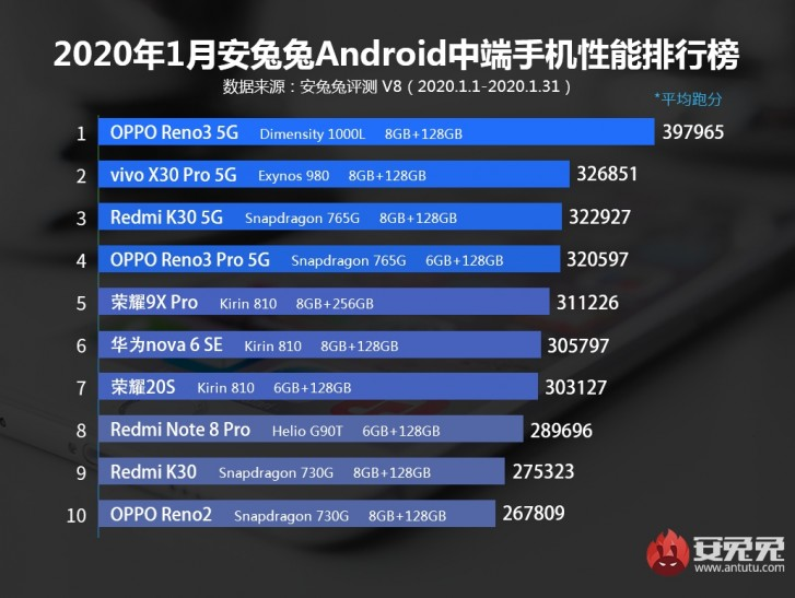 AnTuTu releases January Top 10, vivo remains on top