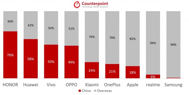 China vs Overseas sell-through for Major OEMs