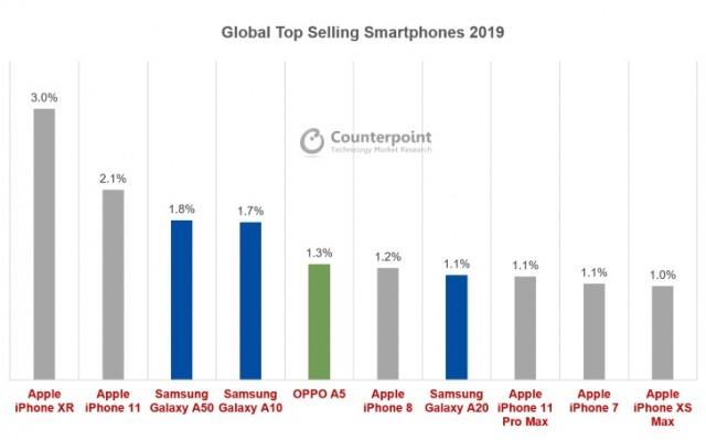 2019 Global Smartphone Top 10 Model Sales Market Share