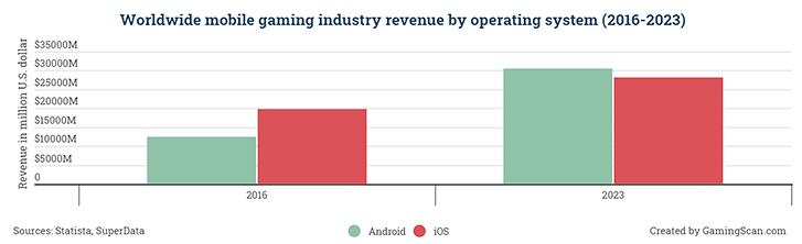 O celular é o maior segmento de jogos, a maior parte do dinheiro vem de compras no aplicativo