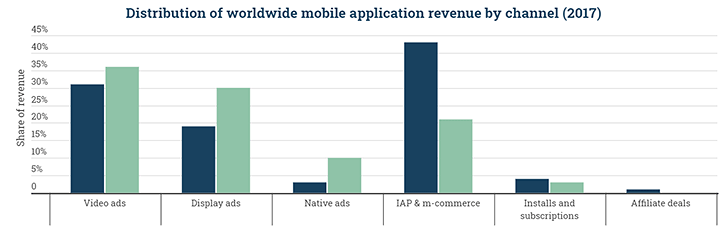 Mobile is the largest gaming segment, most of the money comes from in-app purchases