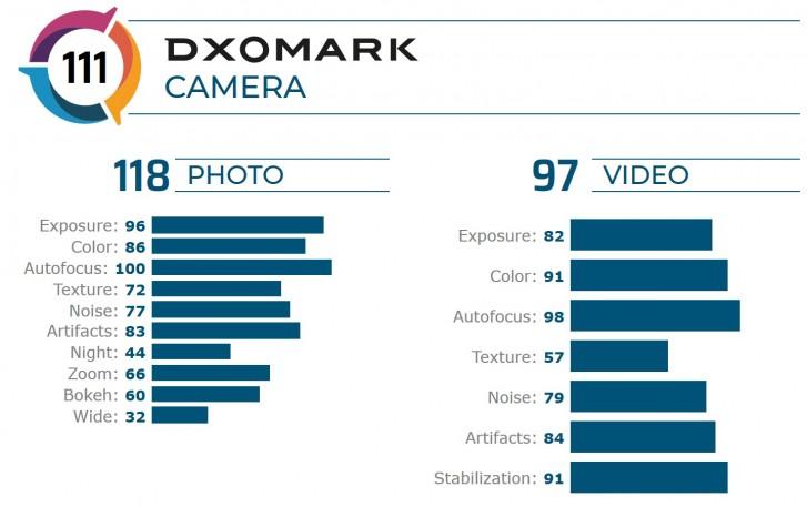 Điểm DxOMark của Mate 20X, nguồn: DxO
