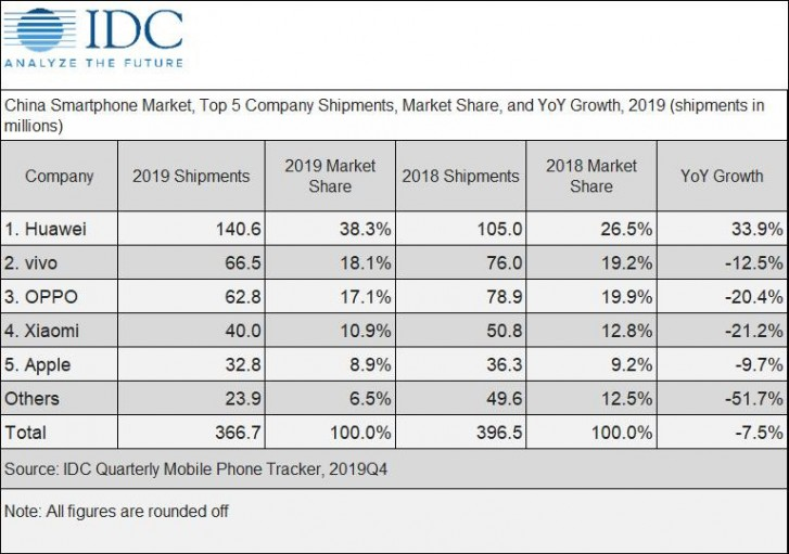 China smartphone market sees decline in 2019 the coronavirus to affect 2020