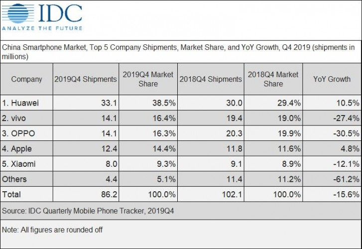 China's Q1 smartphone sales can be halved due to coronavirus