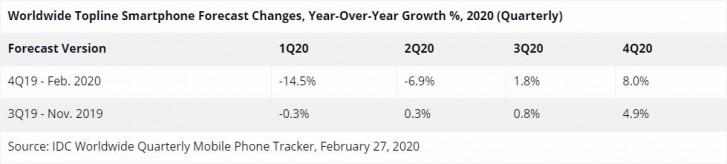 IDC: من المتوقع تراجع سوق الهواتف الذكية بنسبة 10.6٪ في النصف الأول من عام 2020