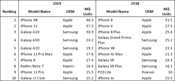 iPhone XR was the most popular phone of 2019, Samsung leads the 5G market