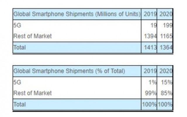 Global 5G Smartphone Shipments Forecast for 2020