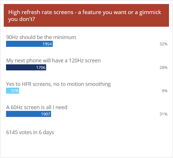 Weekly poll results: phones with 90Hz and 120Hz screens will be in high demand this year