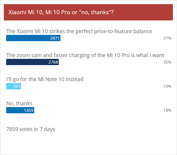 Weekly poll results: Xiaomi Mi 10 and Mi 10 Pro loved by fans, non-Pro just a bit more