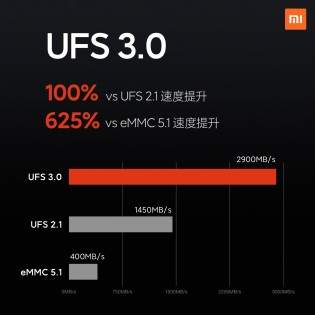 UFS 3.0 (MOBHouse Productions)
