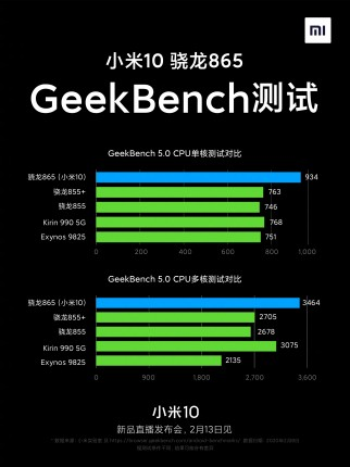 Xiaomi Mi 10 Geekbench and GFXBench results