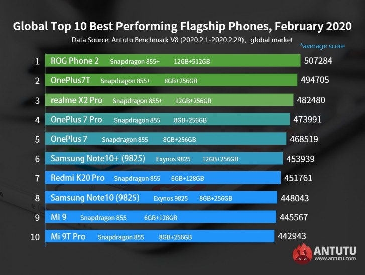 Asus ROG Phone II tops AnTuTu February chart, Redmi Note 8 Pro ahead of all midrangers