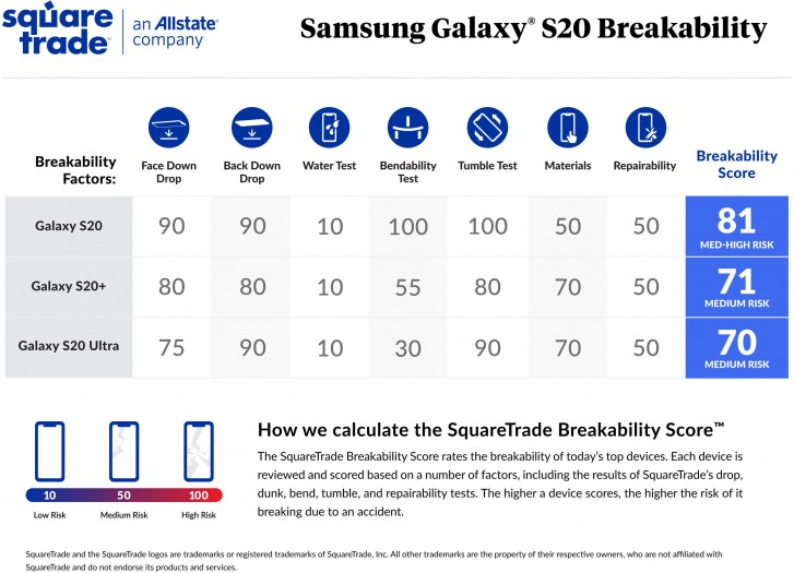Galaxy S20 is more prone to breaking than S20+ and S20 Ultra shows SquareTest breakability test
