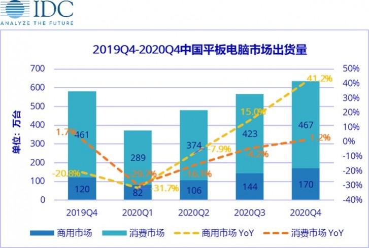 IDC: ستنخفض شحنات الأجهزة اللوحية الصينية بنسبة 30٪ في الربع الأول من عام 2020 بسبب الفيروس التاجي