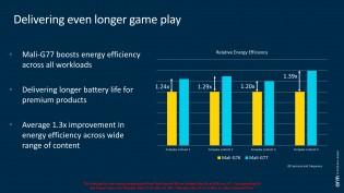It's 30% more energy efficient