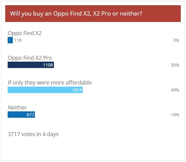 Weekly poll results: Oppo Find X2 Pro sees a lot of love, the X2 not so much
