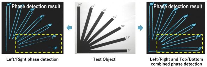 Oppo Find X2 promo video shows the advantages of Omni-Directional AF over Dual Pixel AF