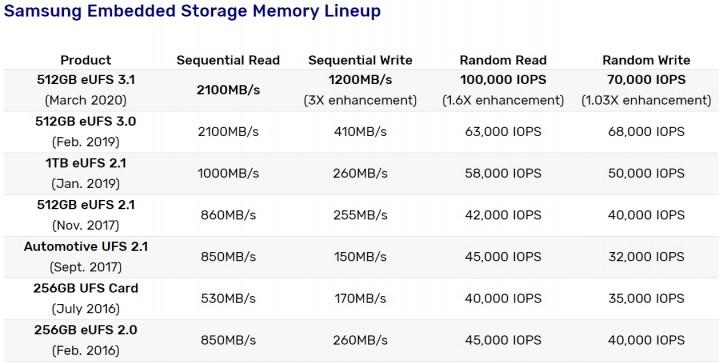 تبدأ Samsung بالإنتاج الضخم 512 جيجابايت eUFS 3.1