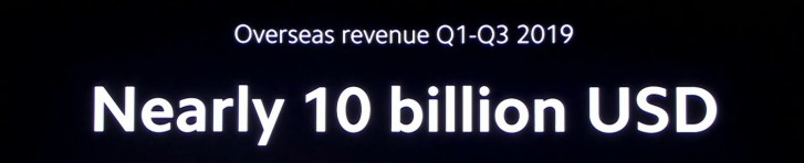 Xiaomi gets half its revenues from outside of China, reaches $10 billion in the Q1-Q3 period