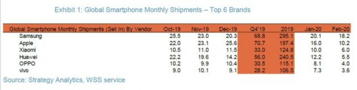 Xiaomi, 2020 Şubat ayında Huawei'yi üçüncü sırada