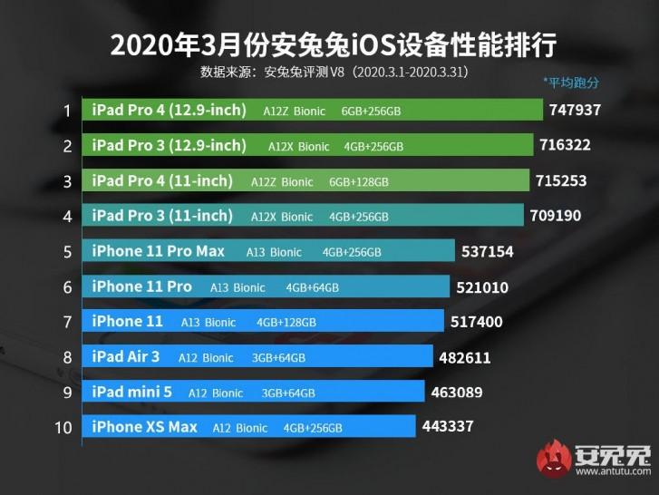 Here's how the other Apple devices are performing on AnTuTu