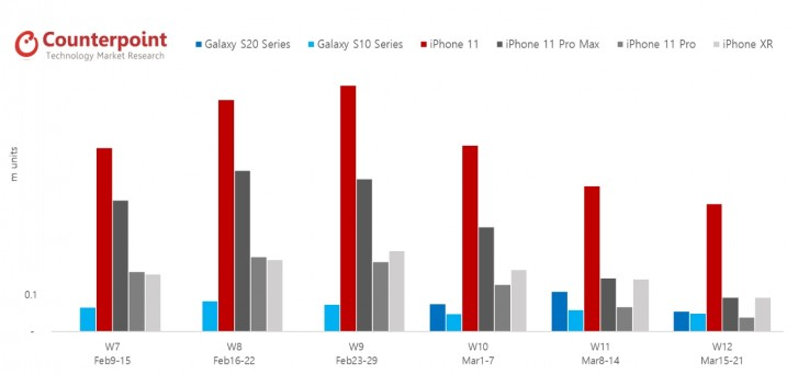 Counterpoint: Apple sales down 48% since the COVID-19 outbreak