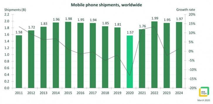 Analysts: phone shipments in 2020 will be the lowest in a decade, but the market will bounce back