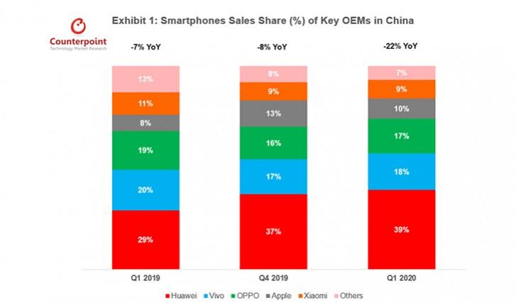 نقطة مقابلة: انخفضت مبيعات الهواتف الذكية في الربع الأول في الصين بنسبة 22٪