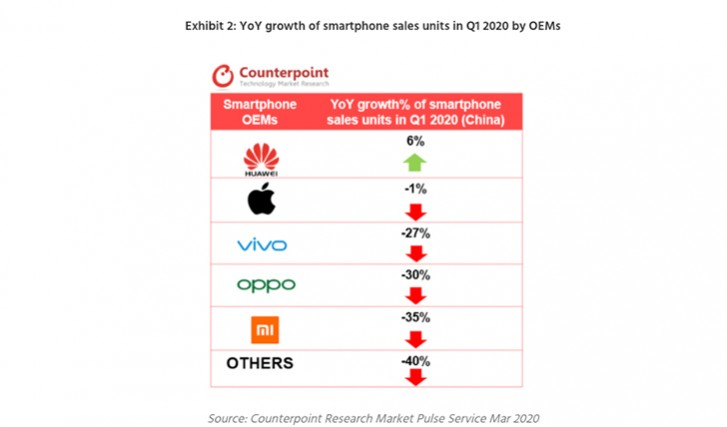 Counterpoint: Q1 smartphone sales in China declined by 22{8c54160eed80eb00ac4f5d74c8785e95142d89daf570f201b81dc7fdc31059f3}