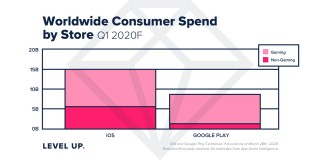 Consumer spending and downloads
