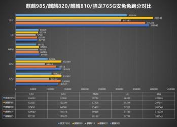 Kirin 985 AnTuTu results and comparison